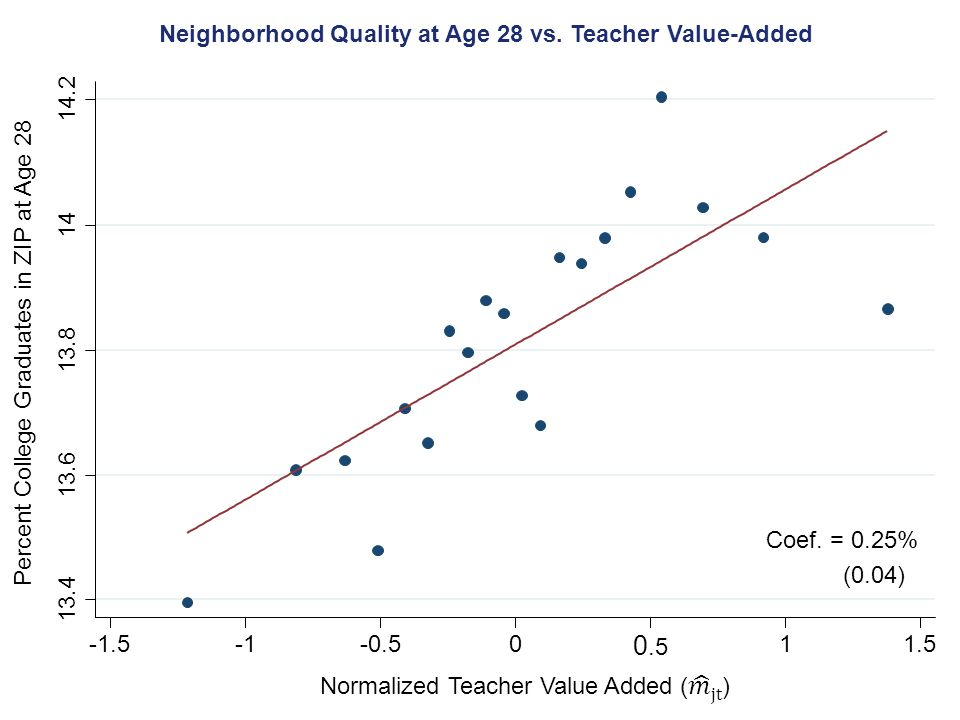 Neighborhood Quality at Age 28 vs. Teacher Value-Added