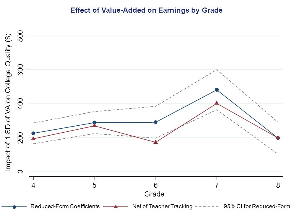 Effect of Value-Added on Earnings by Grade