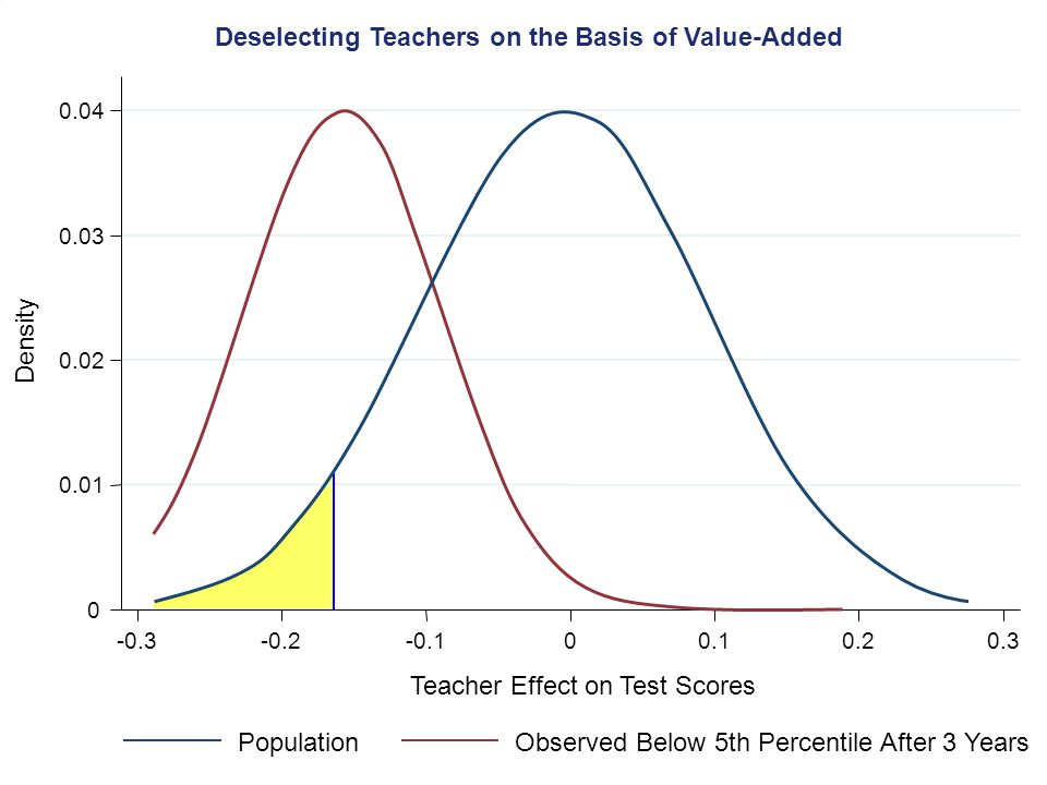 Deselecting Teachers on the Basis of Value-Added