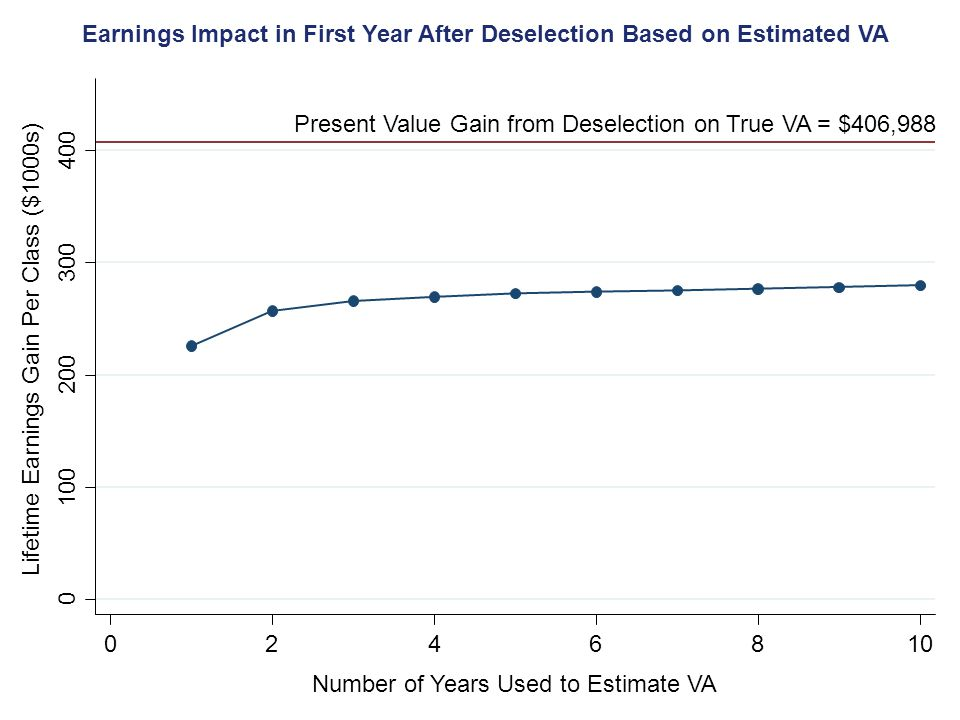 Earnings Impact in First Year After Deselection Based on Estimated VA