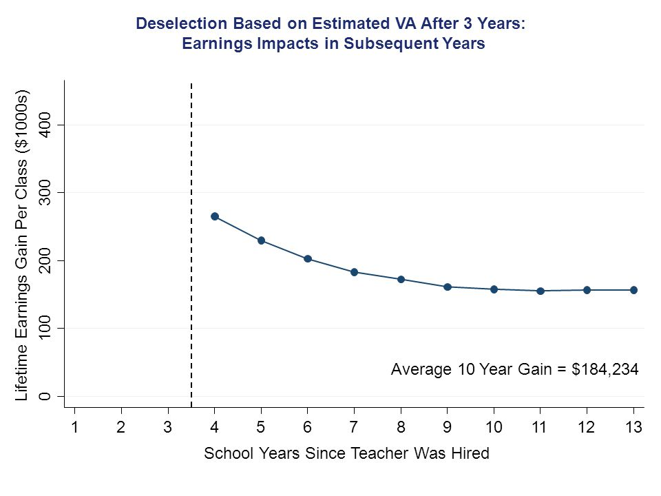 Deselection Based on Estimated VA After 3 Years: