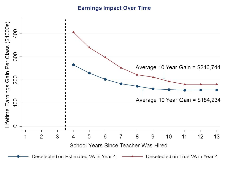 Earnings Impact Over Time