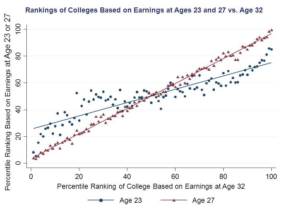 Rankings of Colleges Based on Earnings at Ages 23 and 27 vs. Age 32