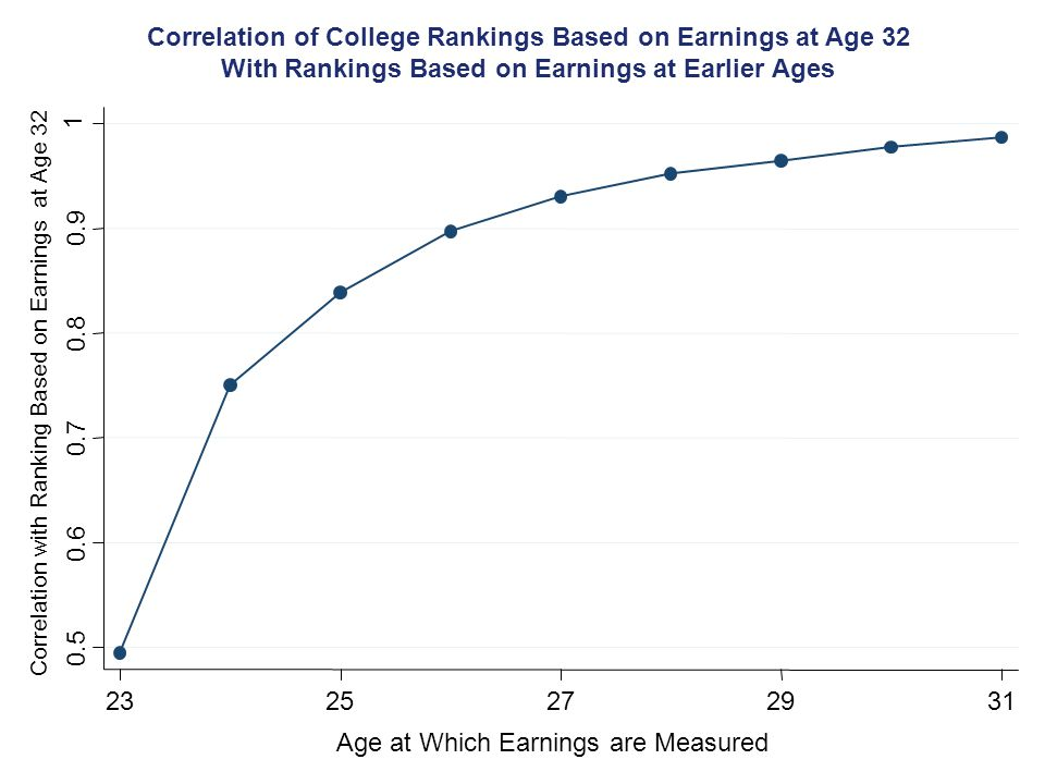 Correlation of College Rankings Based on Earnings at Age 32