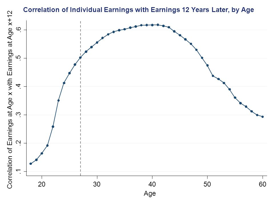 Correlation of Individual Earnings with Earnings 12 Years Later, by Age