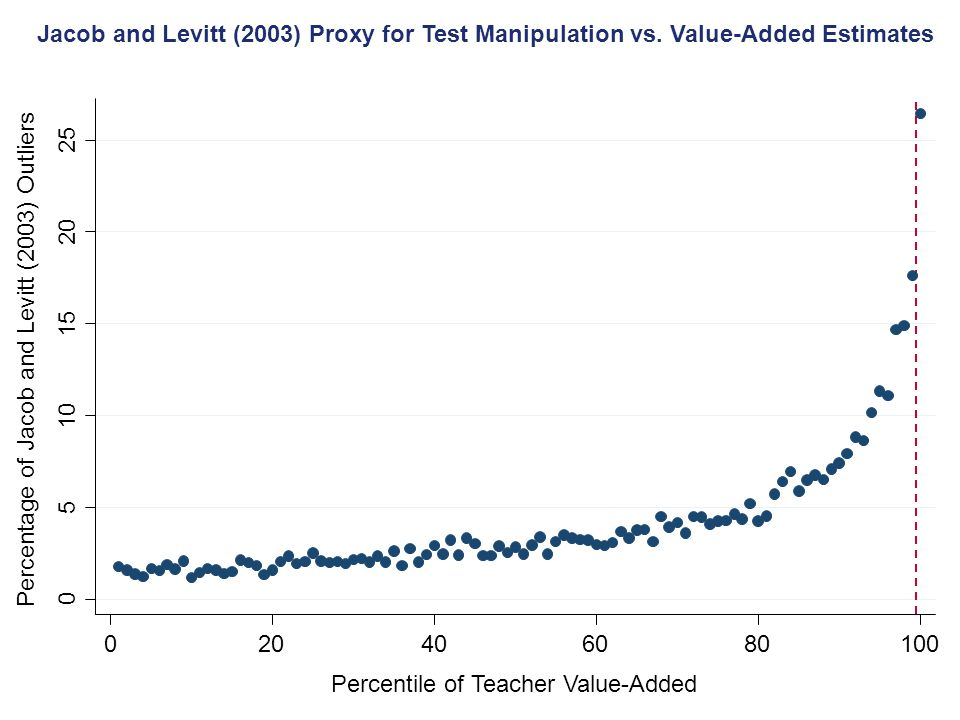 Jacob and Levitt (2003) Proxy for Test Manipulation vs