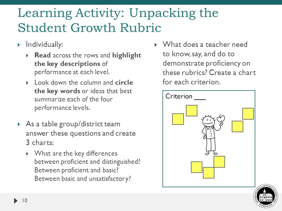 Learning Activity: Unpacking the Student Growth Rubric