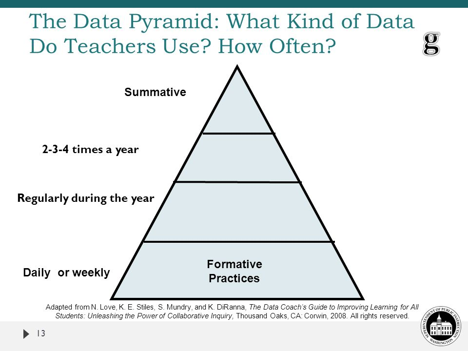 The Data Pyramid: What Kind of Data Do Teachers Use How Often