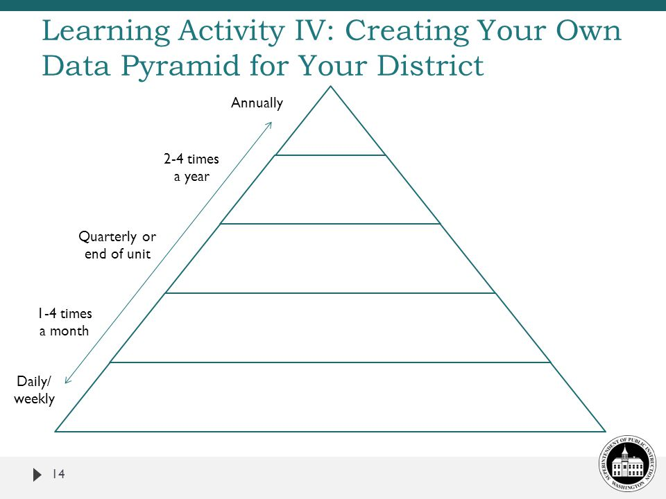 Learning Activity IV: Creating Your Own Data Pyramid for Your District