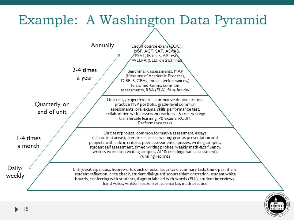 Example: A Washington Data Pyramid