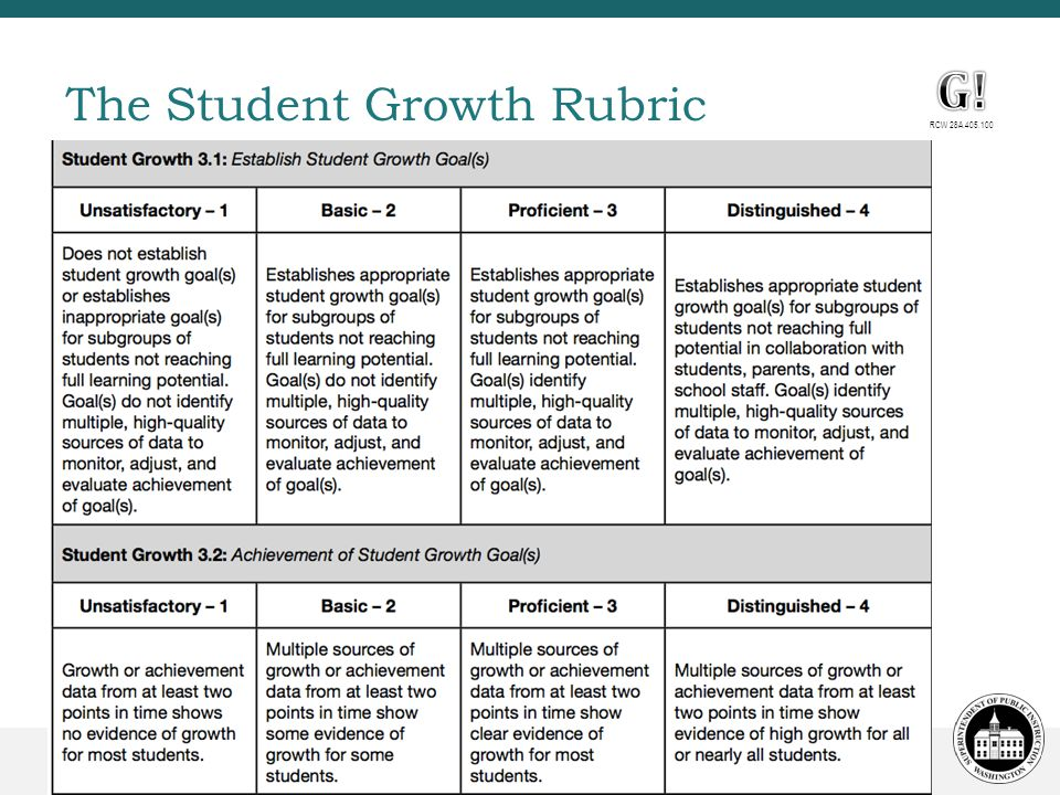 The Student Growth Rubric