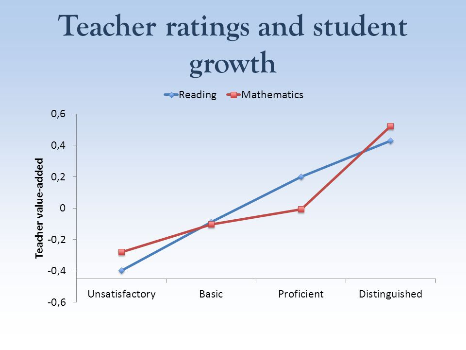 Teacher ratings and student growth