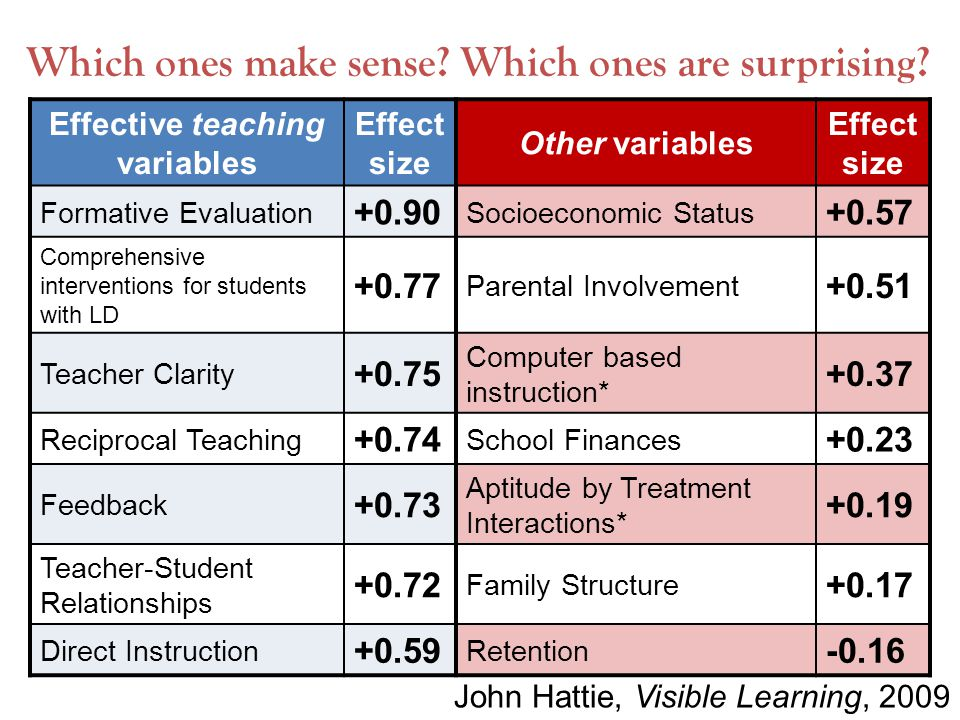 What impacts student achievement