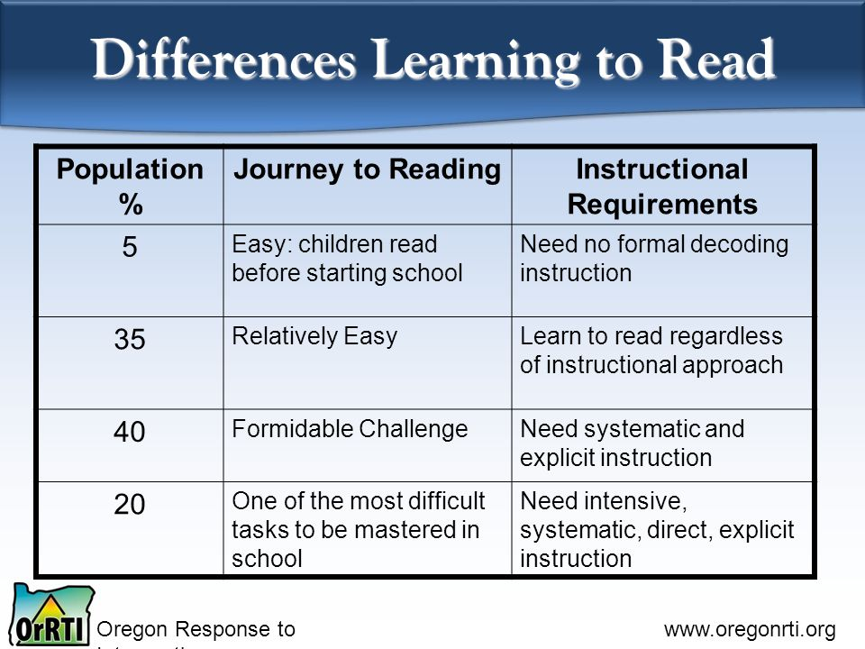 Differences Learning to Read