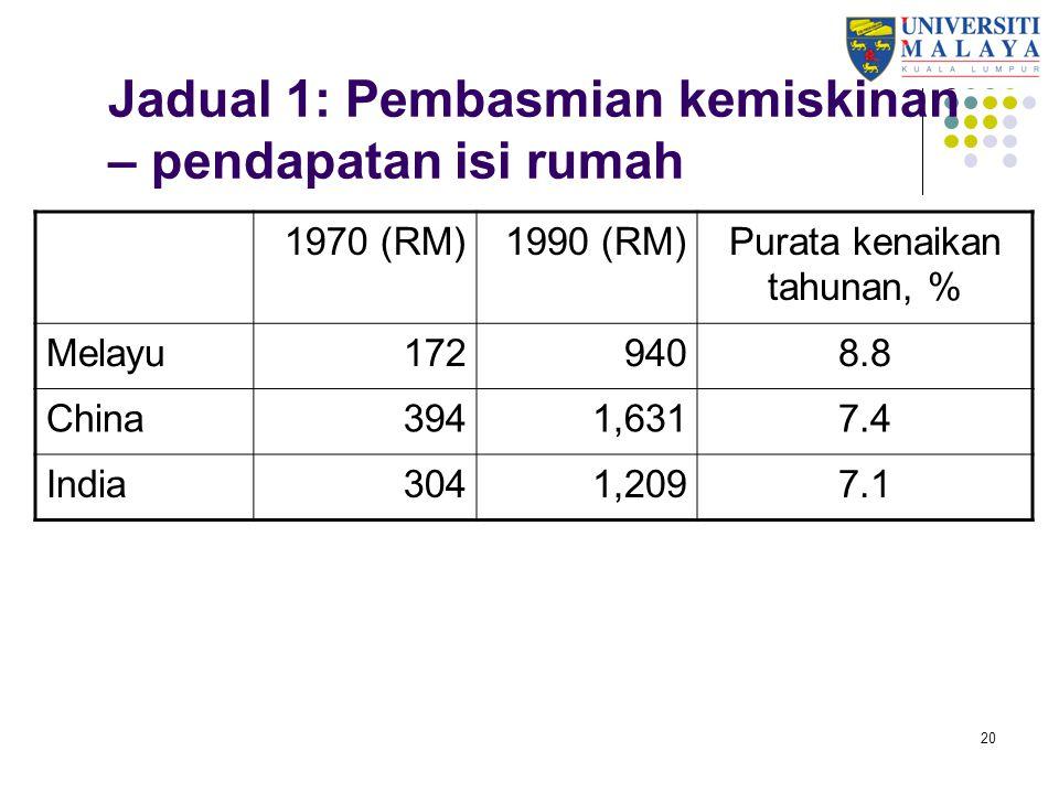 Jadual 1: Pembasmian kemiskinan – pendapatan isi rumah