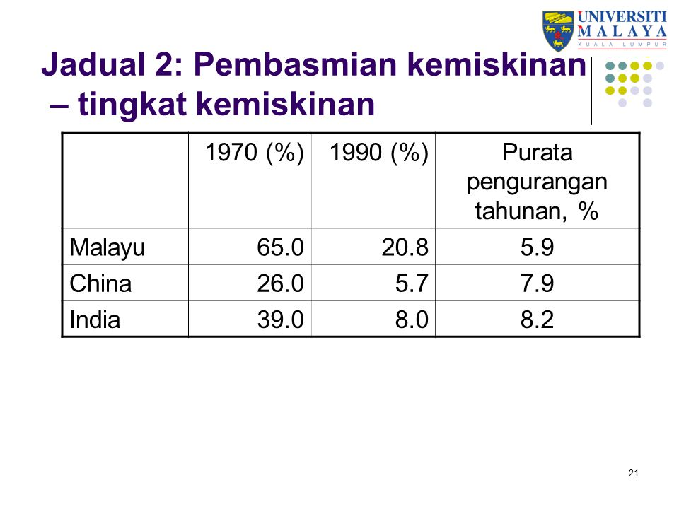 Jadual 2: Pembasmian kemiskinan – tingkat kemiskinan