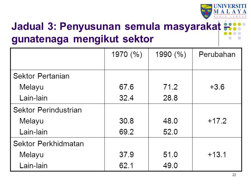 Jadual 3: Penyusunan semula masyarakat – gunatenaga mengikut sektor