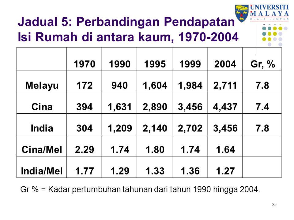 Jadual 5: Perbandingan Pendapatan Isi Rumah di antara kaum, 1970-2004