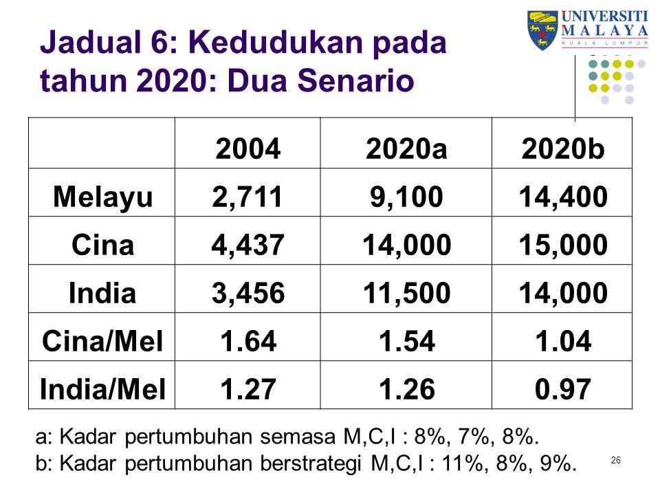 Jadual 6: Kedudukan pada tahun 2020: Dua Senario