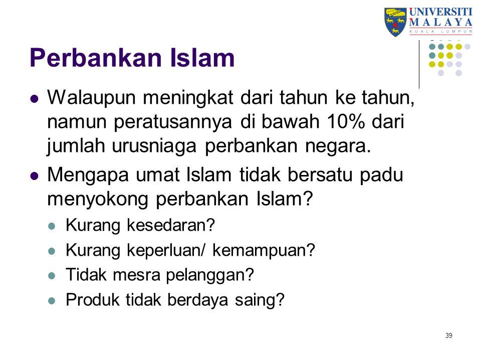 Perbankan Islam Walaupun meningkat dari tahun ke tahun, namun peratusannya di bawah 10% dari jumlah urusniaga perbankan negara.