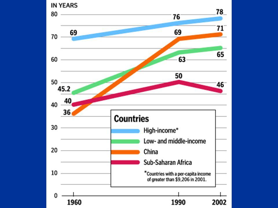 Ketika 100 tahun yang lalu, jangka hayat telah meningkat di kebanyakkan negara membangun dan maju. Kita kini bertambah sihat dari mereka yang lalu dalam sejarah kemanusiaan. Peningkatan jangkahayat ini adalah hasil dari penambahbaikan dari aspek pencegahan, amalan perkongsian maklumat, dan kesihatan global.