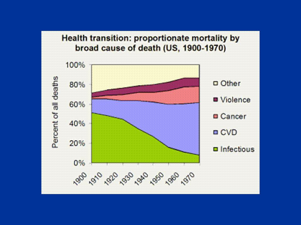 Walaupun banyak program dan langkah initiatif antarabangsa mensasarkan permasalahan seperti AIDS, Malaria, dan TB, namun kini penyakit kronik telah menjadi ancaman kepada manusia terutamanya apabila negara tersebut menjalani Transisi Epidemiologi.