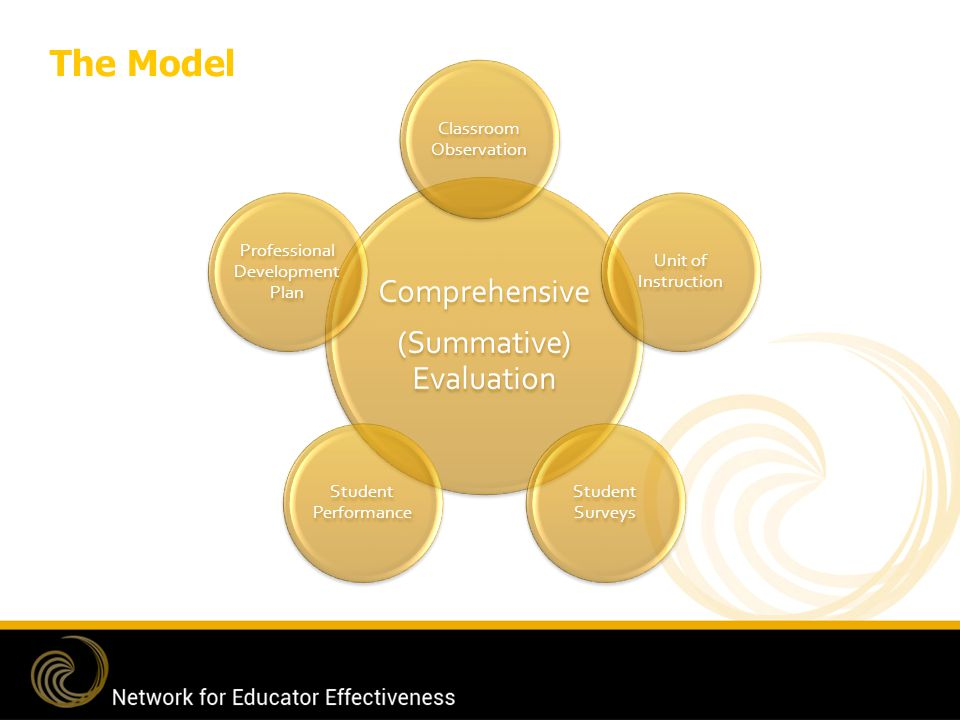 The Model Comprehensive (Summative) Evaluation Classroom Observation