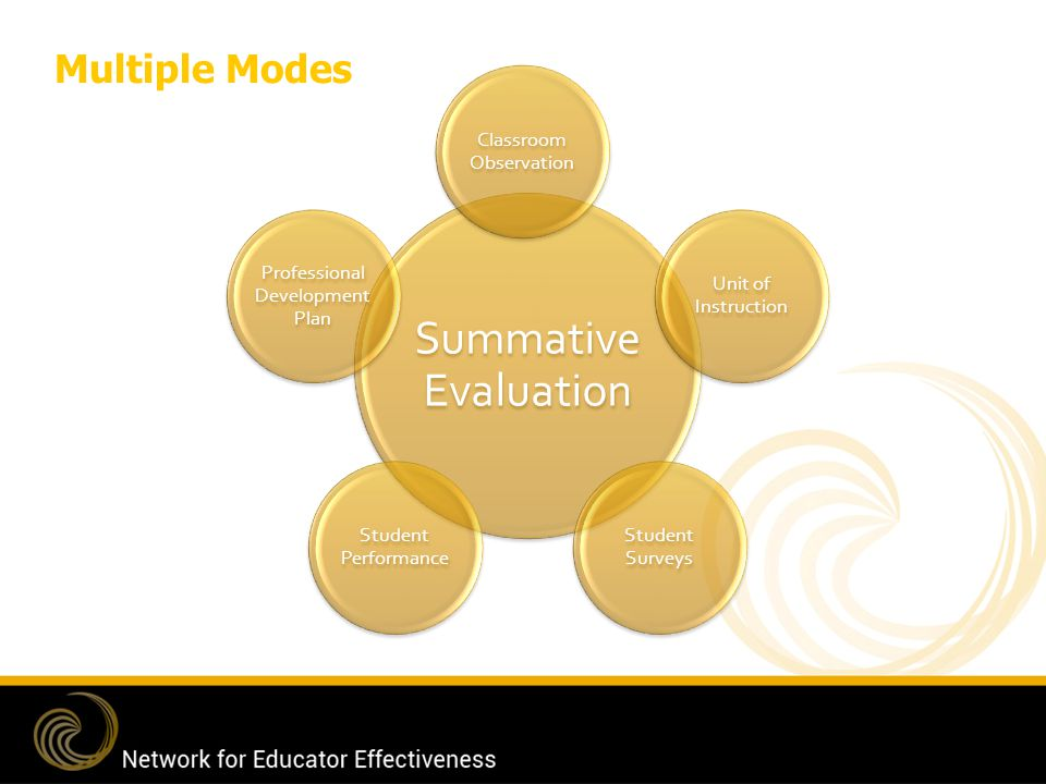 Summative Evaluation Multiple Modes Classroom Observation