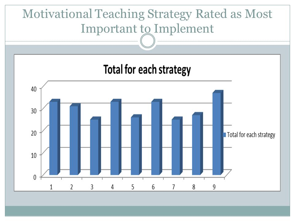 Motivational Teaching Strategy Rated as Most Important to Implement