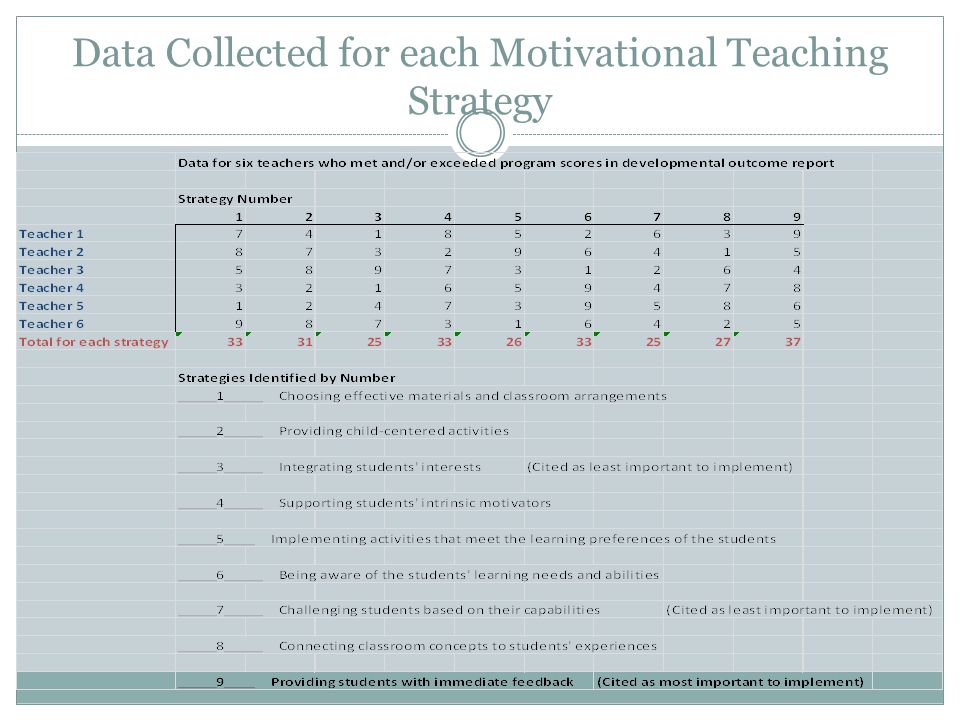 Data Collected for each Motivational Teaching Strategy