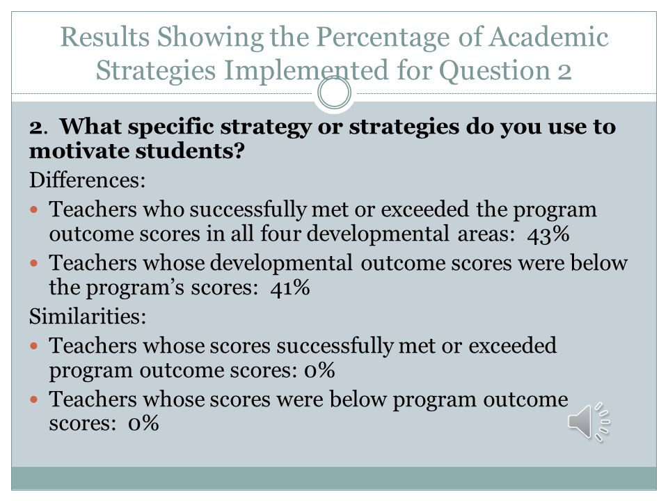 Results Showing the Percentage of Academic Strategies Implemented for Question 2