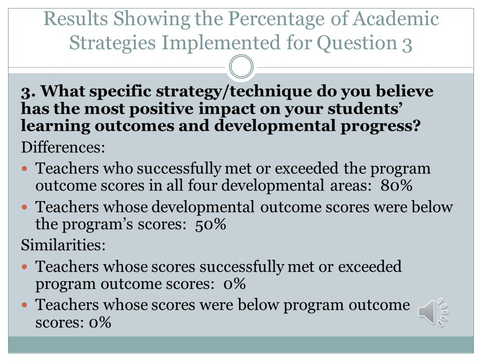 Results Showing the Percentage of Academic Strategies Implemented for Question 3