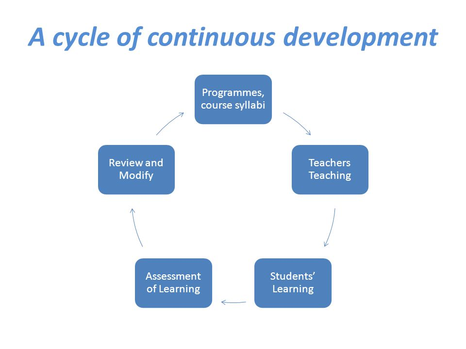A cycle of continuous development