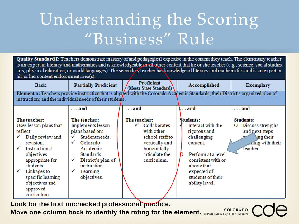Understanding the Scoring Business Rule