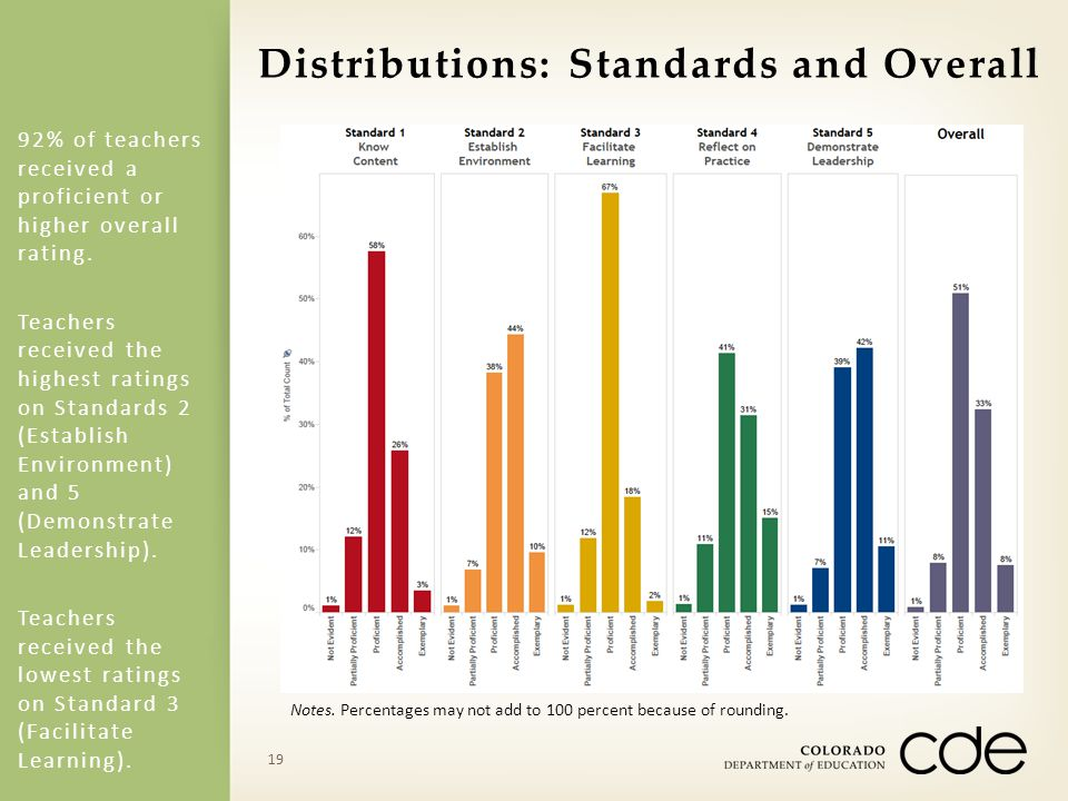 Distributions: Standards and Overall