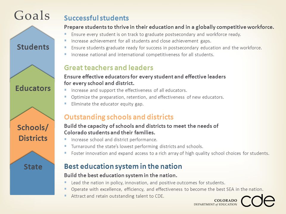 Goals Students Educators Schools/ Districts State Successful students