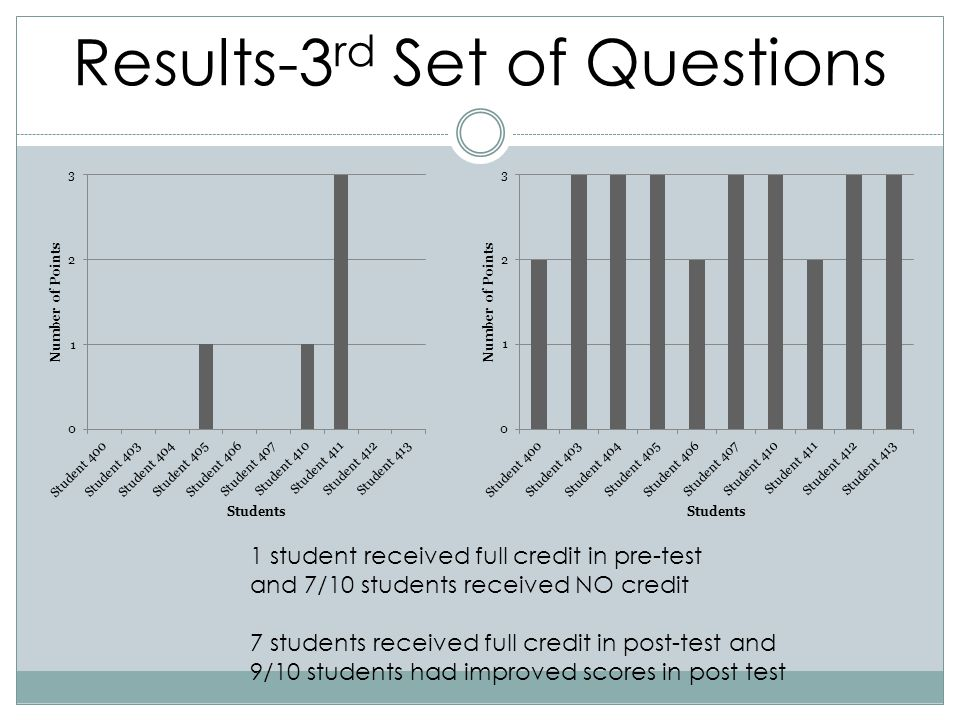 Results-3rd Set of Questions