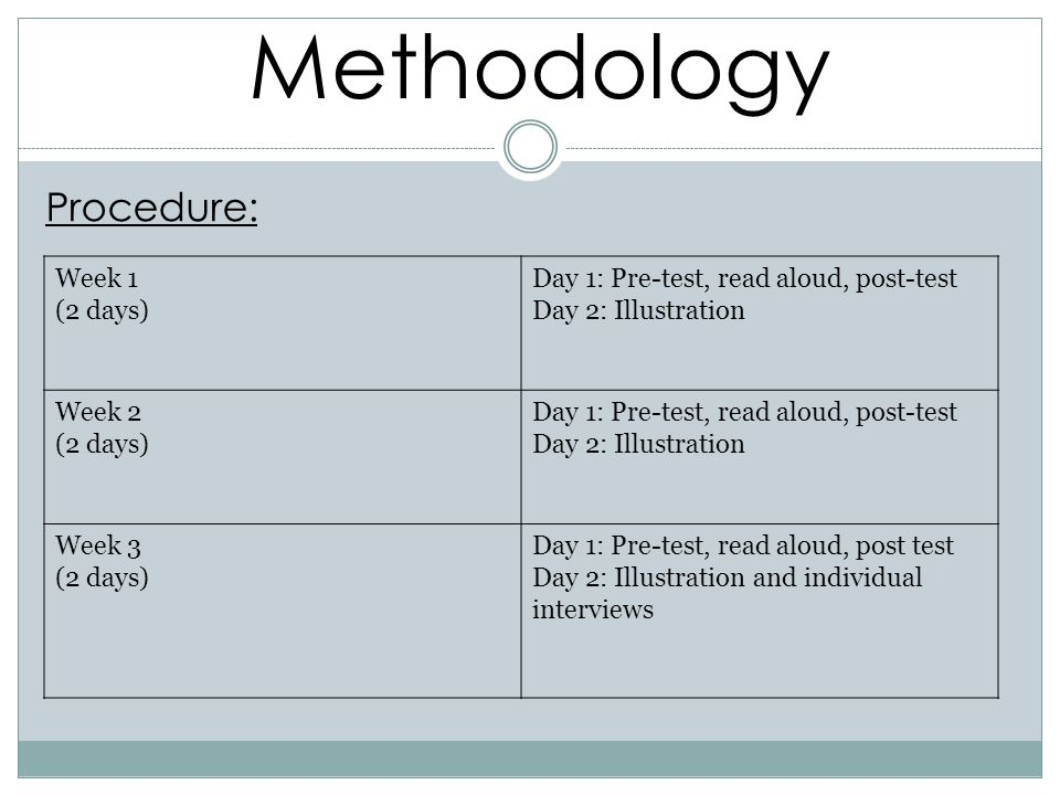 Methodology Procedure: Week 1 (2 days)