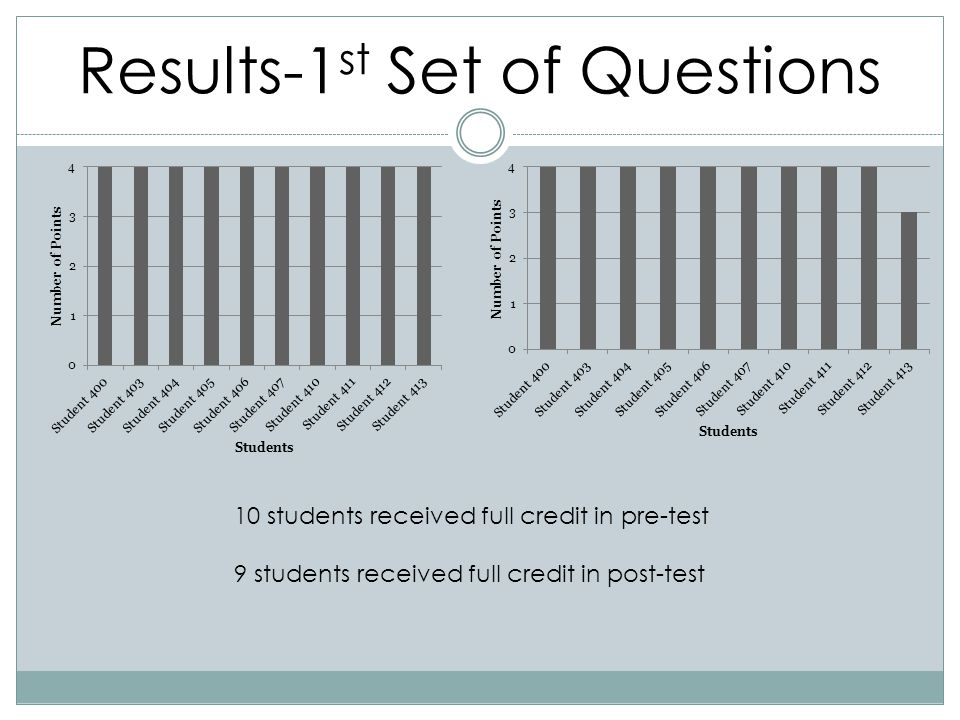 Results-1st Set of Questions