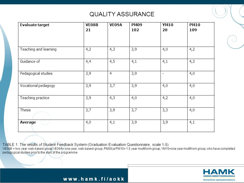 QUALITY ASSURANCE Evaluate target VE08B 21 VE09A PM09 102 YM10 20 PM10