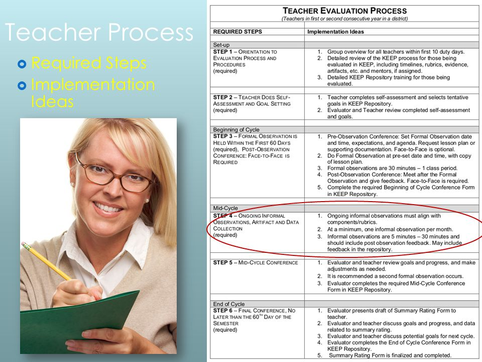 Teacher Process Required Steps Implementation Ideas