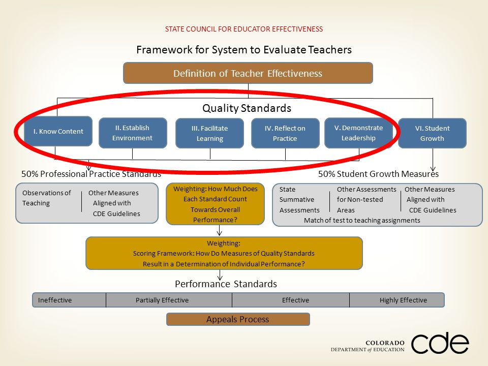 Framework for System to Evaluate Teachers