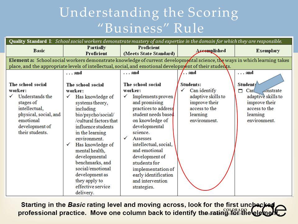 Understanding the Scoring Business Rule