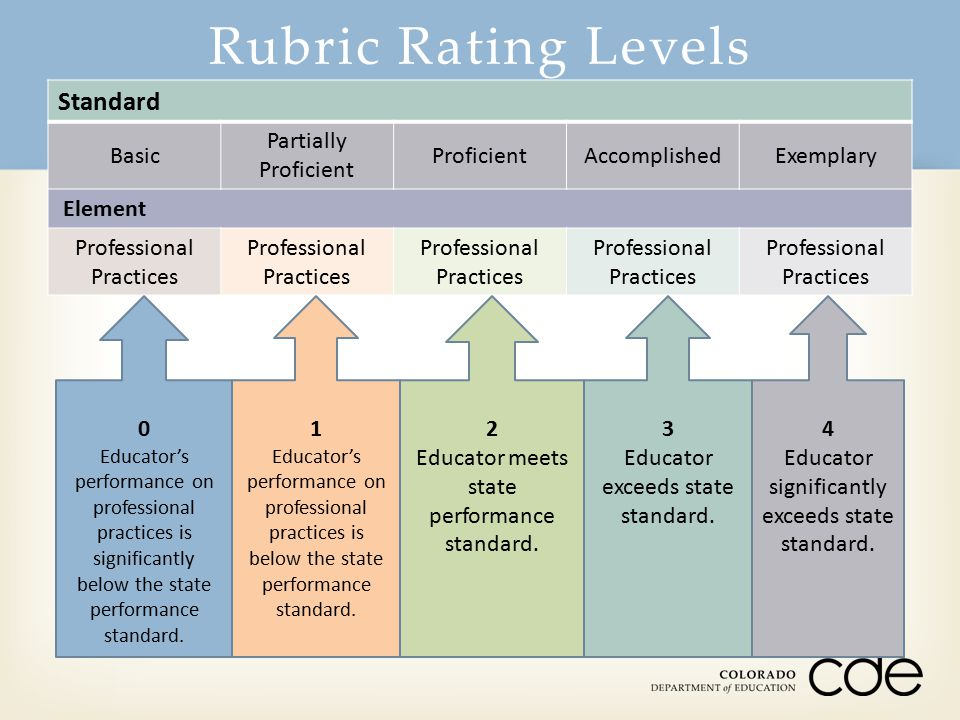Rubric Rating Levels Standard Basic Partially Proficient Proficient