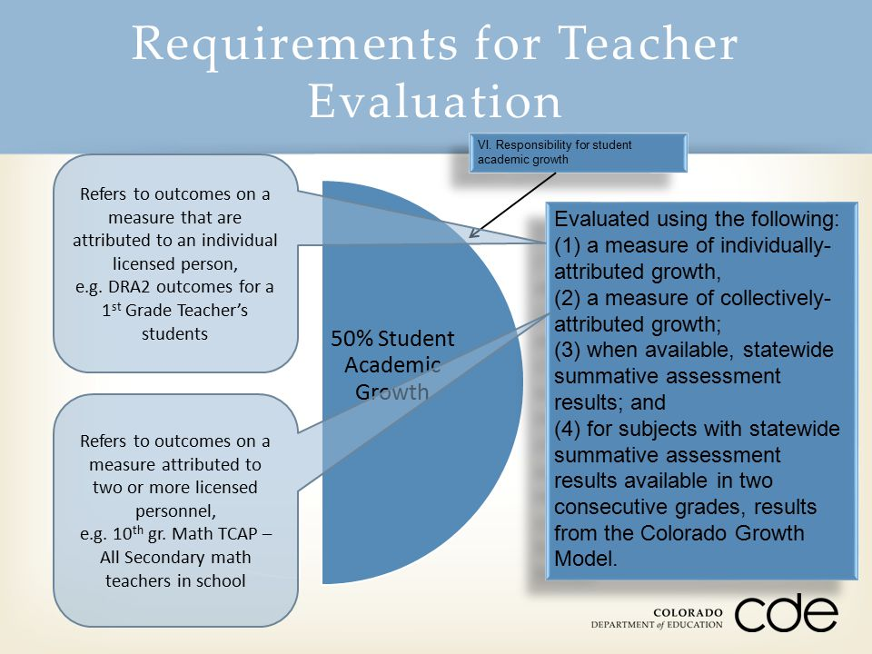 Requirements for Teacher Evaluation