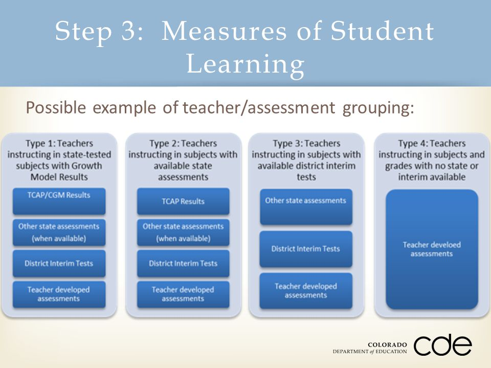 Step 3: Measures of Student Learning