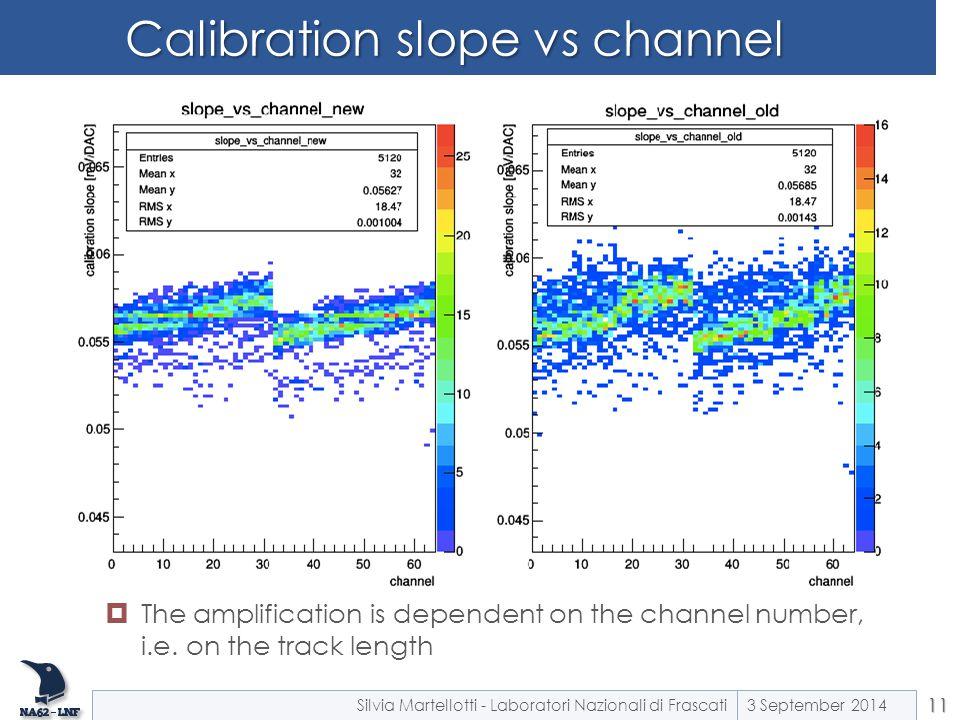 Calibration slope vs channel