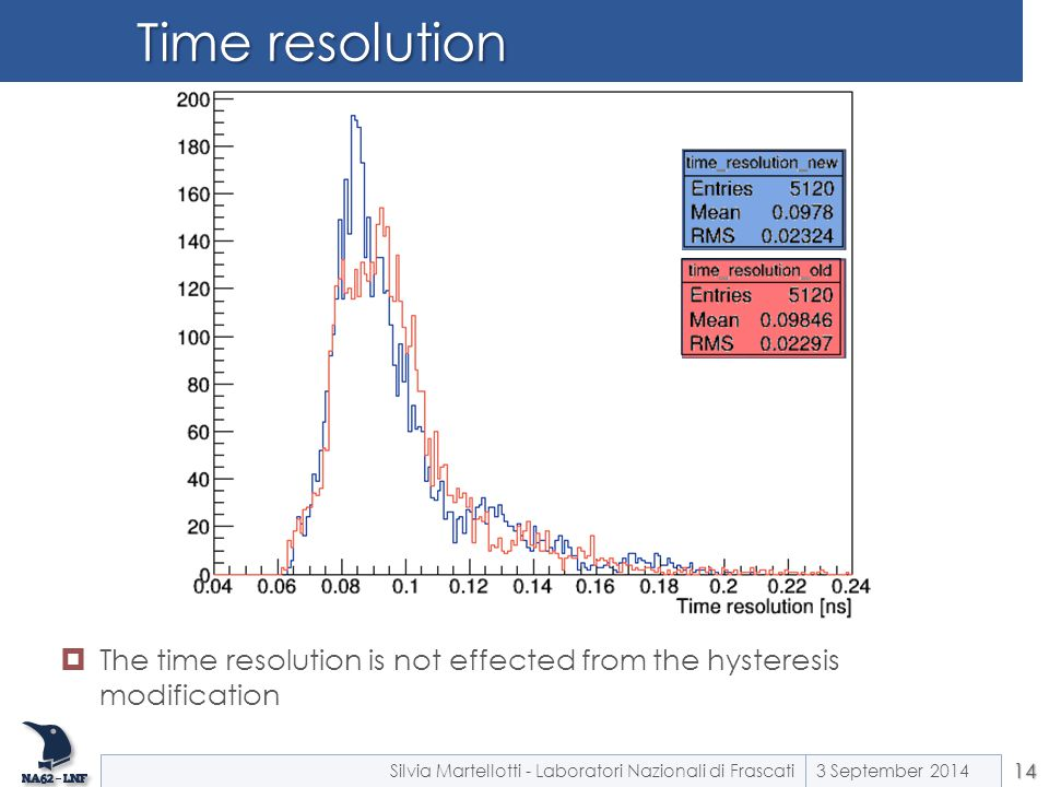Time resolution The time resolution is not effected from the hysteresis modification. Silvia Martellotti - Laboratori Nazionali di Frascati.