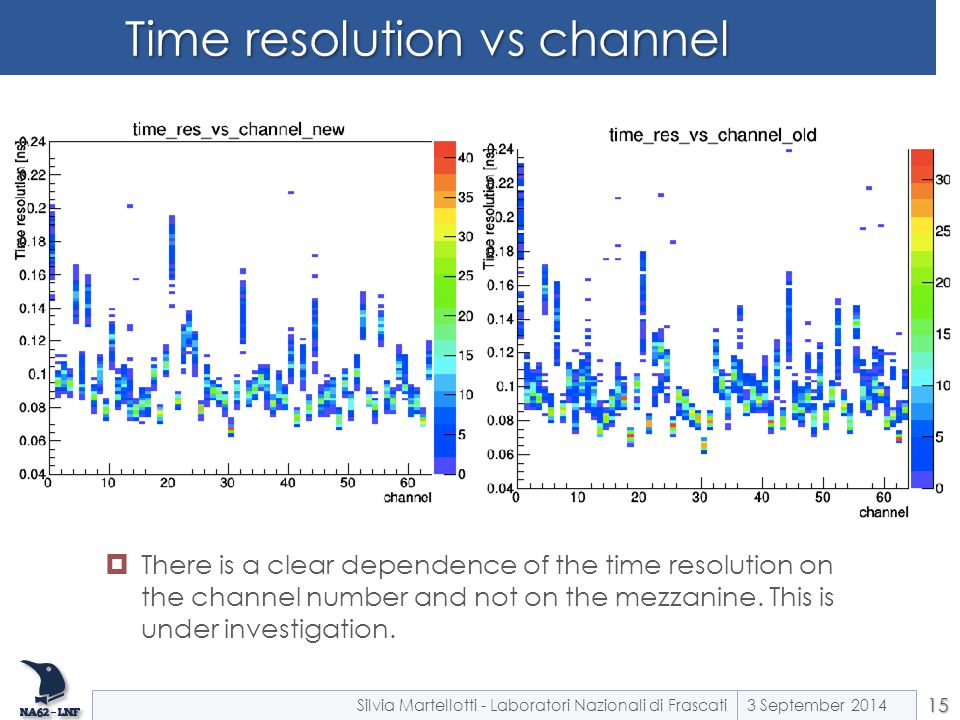 Time resolution vs channel