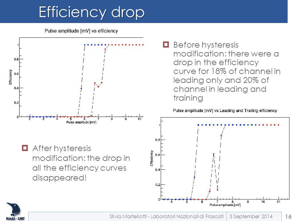 Efficiency drop
